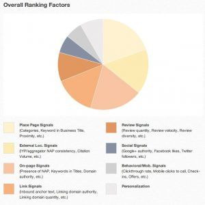 Hot off the Press:  Local Ranking Factors – Lawyer Edition