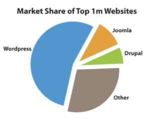 Drupal Joomla and WordPress