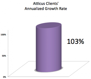 Atticus Clients Doubling Traffic