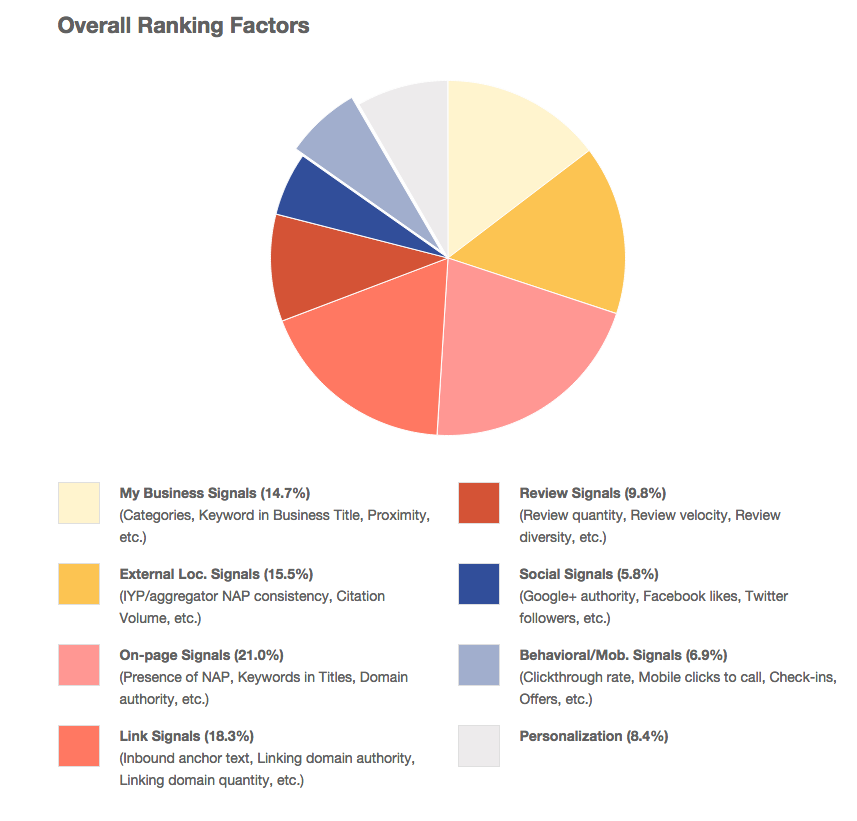 Local Search Ranking Factors Pie