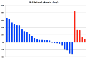 "Google Mobile Penalty Study Day 3:  In Which we ask, ""What Rollout?"""