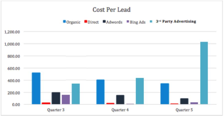 cost per lead graph