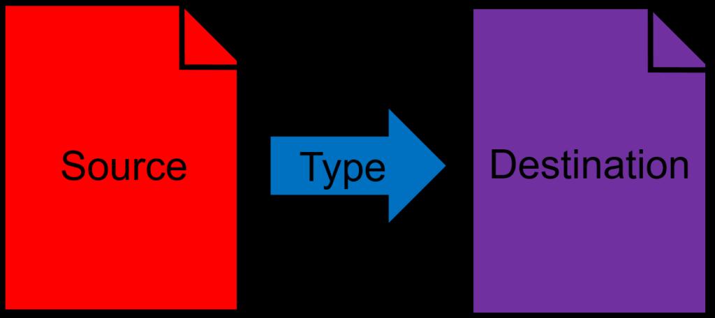 Basic redirects: source, type, destination