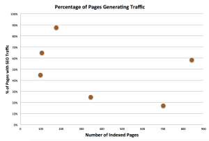Is Your Blog Destroying Your Website's Performance?
