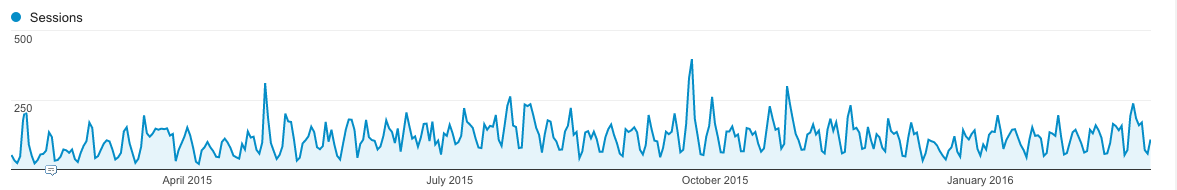 Jagged traffic patterns to law firm websites.