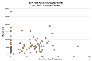 Law Firm Website Costs