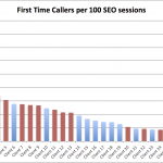 SEO and Calls 2