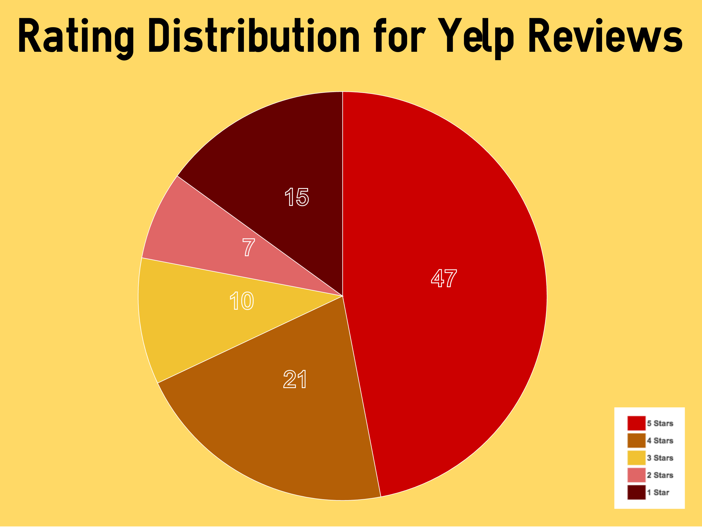 what percentage of Yelp reviews are 1-star?