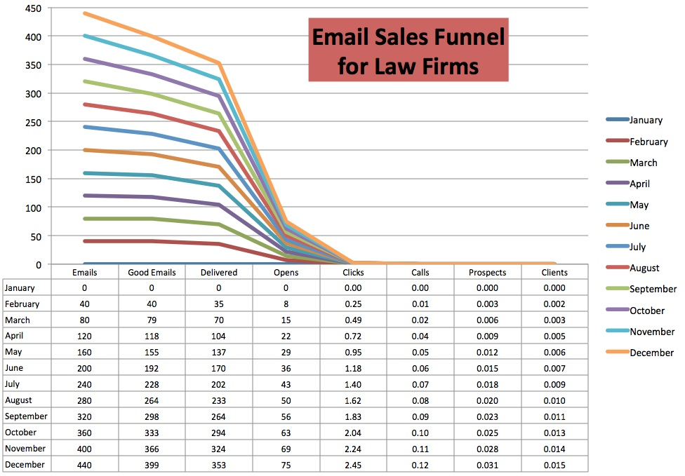 Email Sales Funnel