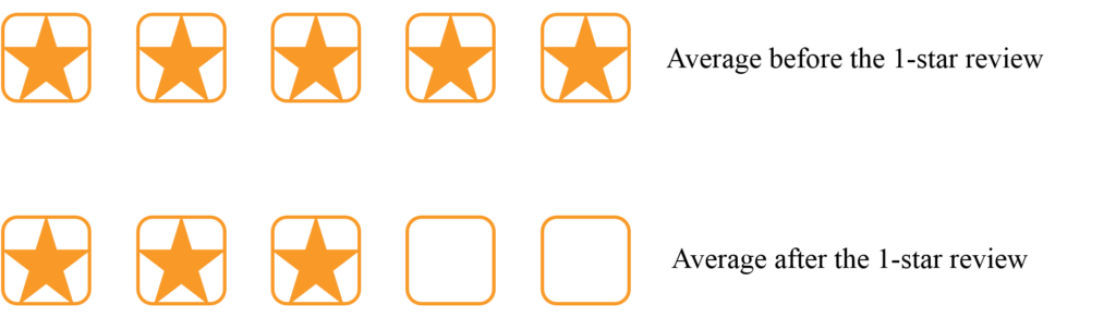 A 5-star average can drop to a 3-star average with 1 bad review.