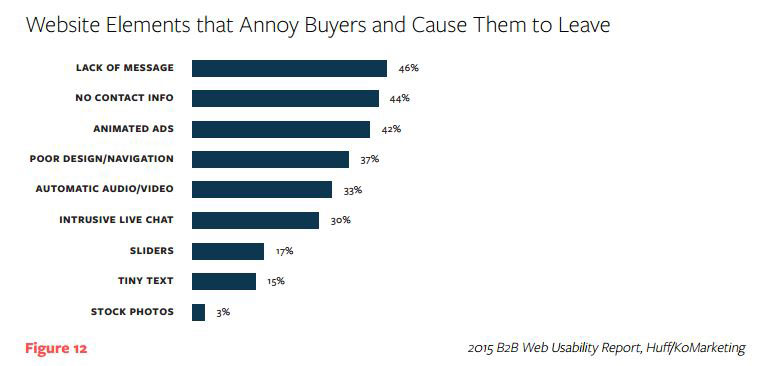 Annoying Buyers Graph