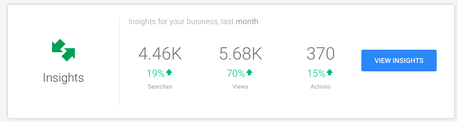 Google My Business Insights Numbers