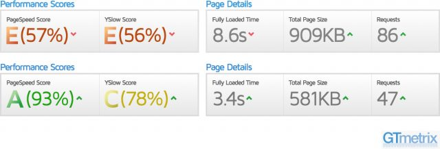 Site Speed Before and After